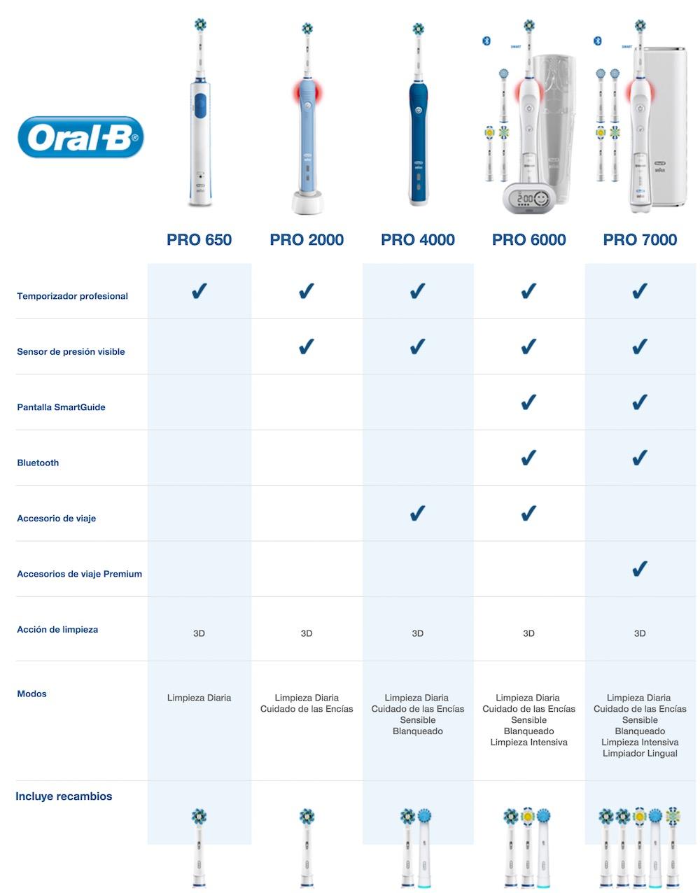 Diferencias entre modelos Oral-B Pro